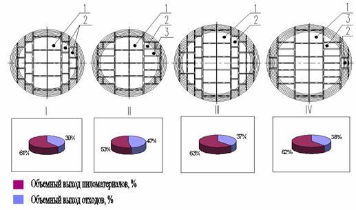 Рисунок 6 – Схемы распиловки